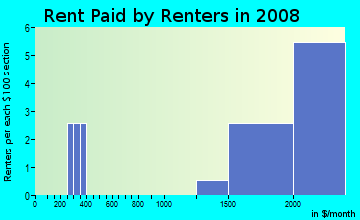 Rent paid by renters in 2009 in College Park West in Seal Beach neighborhood in CA