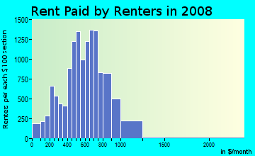 Rent paid by renters in 2009 in Germantown in Philadelphia neighborhood in PA