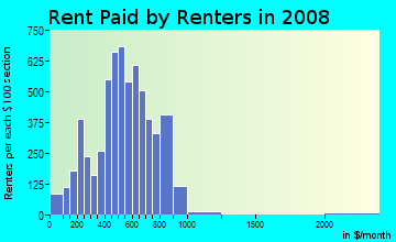Rent paid by renters in 2009 in Elmwood in Philadelphia neighborhood in PA