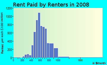 Rent paid by renters in 2009 in Mayfair in Philadelphia neighborhood in PA