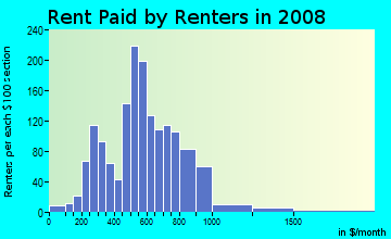Rent paid by renters in 2009 in Wales Garden in Columbia neighborhood in SC