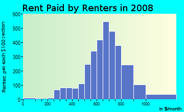Rent paid by renters in 2009 in Woodfield in Columbia neighborhood in SC