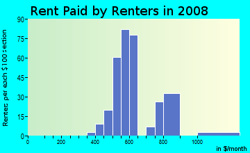 Rent paid by renters in 2009 in Yorkshire in Columbia neighborhood in SC
