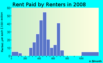 Rent paid by renters in 2009 in Lincoln Park in Columbia neighborhood in SC