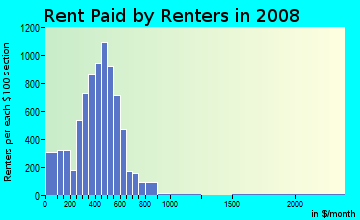 Rent paid by renters in 2009 in Eau Claire in Columbia neighborhood in SC