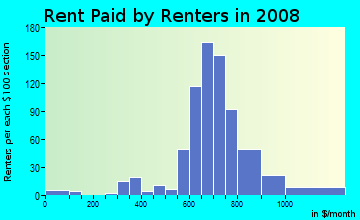 Rent paid by renters in 2009 in Briarwood in Columbia neighborhood in SC