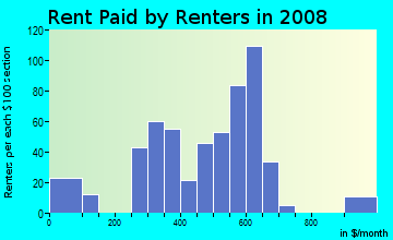 Rent paid by renters in 2009 in Belvedere in Columbia neighborhood in SC