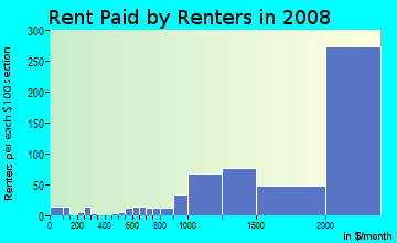 Rent paid by renters in 2009 in Pacific Palisades in Pacific Palisades neighborhood in CA