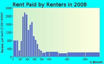 Rent paid by renters in 2009 in Downtown Los Angeles in Los Angeles neighborhood in CA