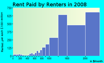 Rent paid by renters in 2009 in Brentwood in Los Angeles neighborhood in CA