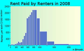 Rent paid by renters in 2009 in Echo Park in Los Angeles neighborhood in CA