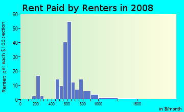 Rent paid by renters in 2009 in Wellington Green in Greenwood neighborhood in SC