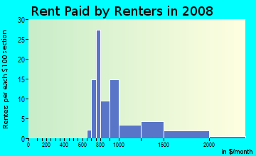 Rent paid by renters in 2009 in Northwest Sioux Falls in Sioux Falls neighborhood in SD