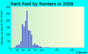 Rent paid by renters in 2009 in Missionary Ridge in Chattanooga neighborhood in TN