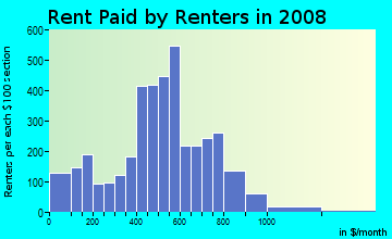 Rent paid by renters in 2009 in Norwood in Knoxville neighborhood in TN
