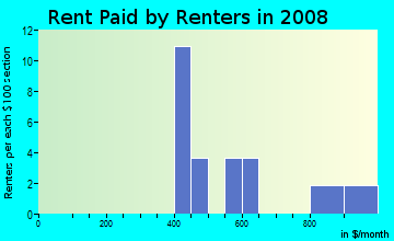 Rent paid by renters in 2009 in Bearden Village in Knoxville neighborhood in TN