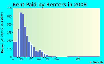 Rent paid by renters in 2009 in Linden in Memphis neighborhood in TN