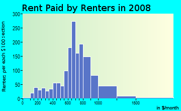 Rent paid by renters in 2009 in West End Park in Nashville neighborhood in TN