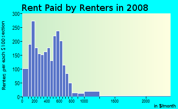 Rent paid by renters in 2009 in Edgehill in Nashville neighborhood in TN