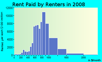 Rent paid by renters in 2009 in Koreatown in Los Angeles neighborhood in CA