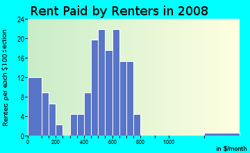 Rent paid by renters in 2009 in Bell View in Plano neighborhood in TX