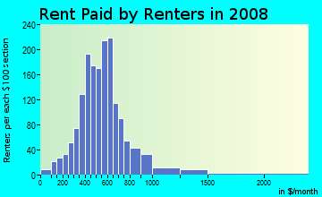 Rent paid by renters in 2009 in Hollywood Santa Monica in Dallas neighborhood in TX