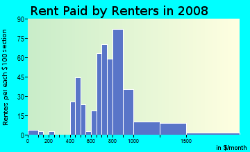 Rent paid by renters in 2009 in Little Forest Hills in Dallas neighborhood in TX