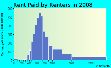 Rent paid by renters in 2009 in Highland Park in Dallas neighborhood in TX