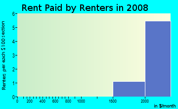 Rent paid by renters in 2009 in Sunrise Ridge in Mission Viejo neighborhood in CA