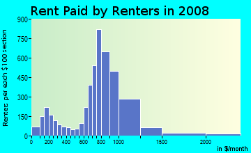 Rent paid by renters in 2009 in Grogan's Mill in Houston neighborhood in TX