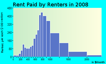 Rent paid by renters in 2009 in Monterey Hills in Los Angeles neighborhood in CA