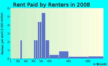 Rent paid by renters in 2009 in Pirates Beach in Galveston neighborhood in TX