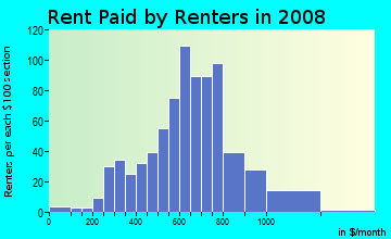 Rent paid by renters in 2009 in Fish Village in Galveston neighborhood in TX
