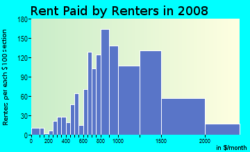 Rent paid by renters in 2009 in Mission Hills in Mission Hills neighborhood in CA