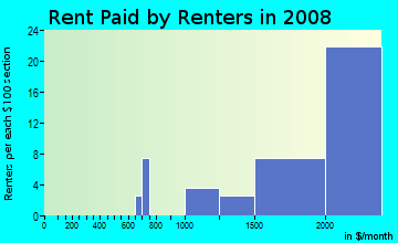 Rent paid by renters in 2009 in La-Mancha in Mission Viejo neighborhood in CA