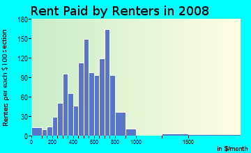 Rent paid by renters in 2009 in Northeast Connection in Grand Prairie neighborhood in TX