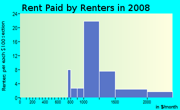 Rent paid by renters in 2009 in Casa Loma in Mission Viejo neighborhood in CA