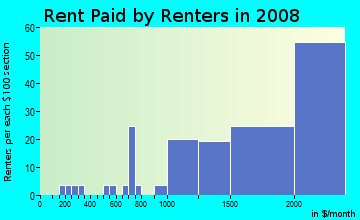 Rent paid by renters in 2009 in Granada in Mission Viejo neighborhood in CA