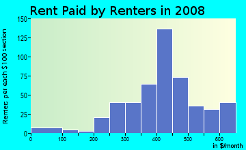 Rent paid by renters in 2009 in Llano Historic District in Amarillo neighborhood in TX