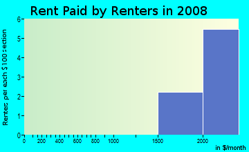 Rent paid by renters in 2009 in Sunrise Bay at Lake Olympia in Missouri City neighborhood in TX