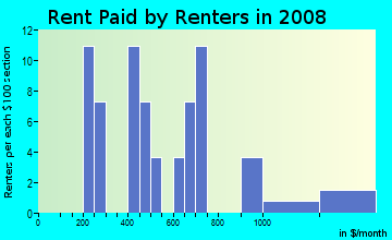 Rent paid by renters in 2009 in Lubbock Lake in Lubbock neighborhood in TX