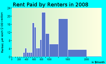 Rent paid by renters in 2009 in California Avenue in La Puente neighborhood in CA