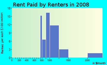 Rent paid by renters in 2009 in Woodhaven in Irving neighborhood in TX