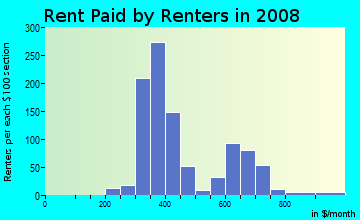Rent paid by renters in 2009 in Grauwyler Heights in Irving neighborhood in TX