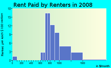 Rent paid by renters in 2009 in Windsor Ridge in Irving neighborhood in TX