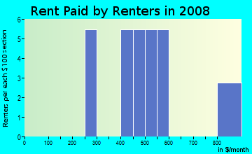 Rent paid by renters in 2009 in Cottonwood Valley in Irving neighborhood in TX