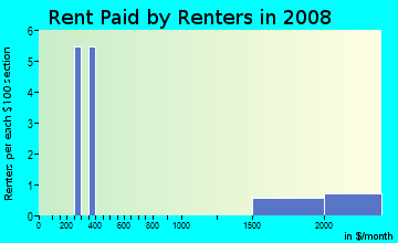 Rent paid by renters in 2009 in Valley Ranch in Irving neighborhood in TX