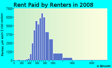 Rent paid by renters in 2009 in North Irving in Irving neighborhood in TX