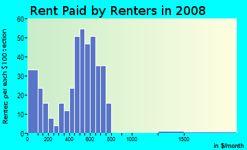 Rent paid by renters in 2009 in Glen Eden 2 in Plano neighborhood in TX