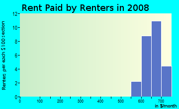 Rent paid by renters in 2009 in Belleview Addition in Plano neighborhood in TX